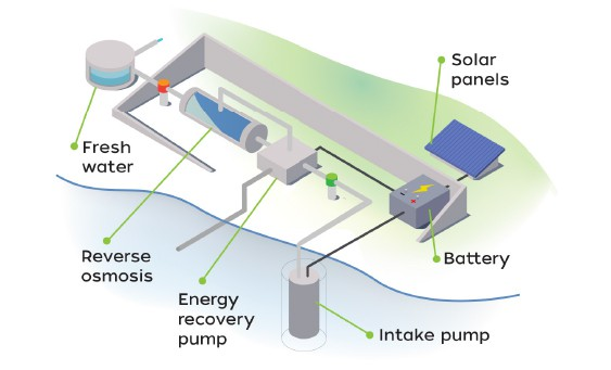 Solutions: Solar Powered Desalination using Batteries - Sustainable