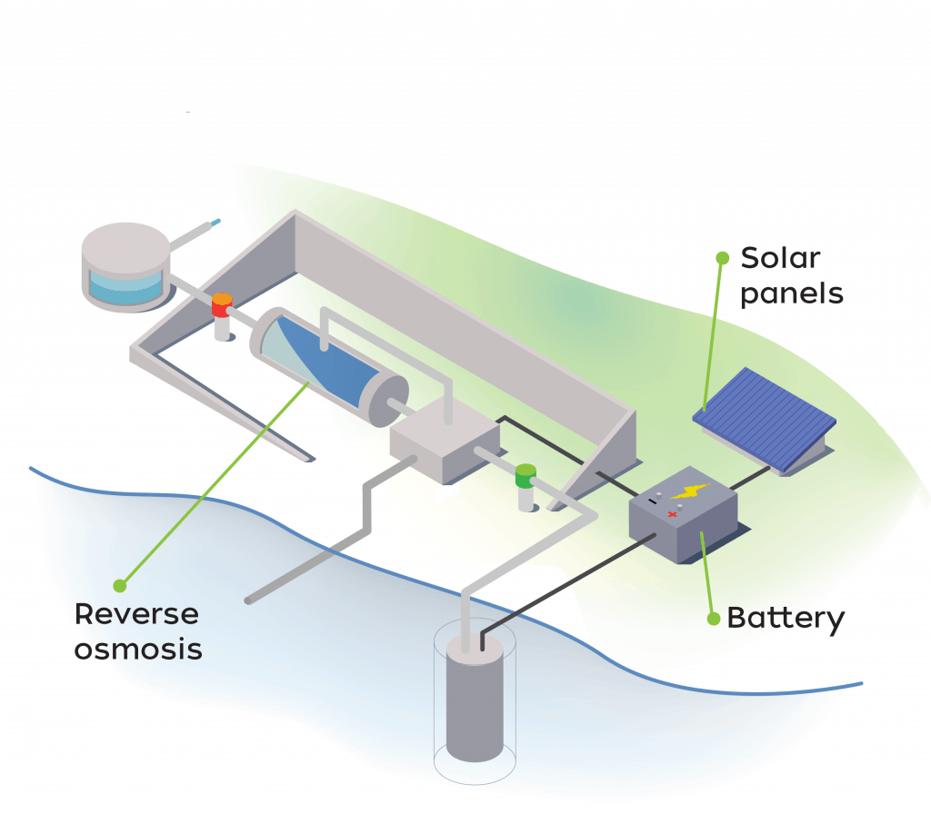Desalination - Reverse Osmosis - Water Maker - Solar Desalination - Solar Reverse Osmosis - Solar RO - Solar Water Maker - PV Desalination - Desalinator - Renewable energy desalination - Renewable energy reverse osmosis - Off Grid - Water from sea - Salt water filter - Salt water purification - Seawater filter - Drinking water from seawater